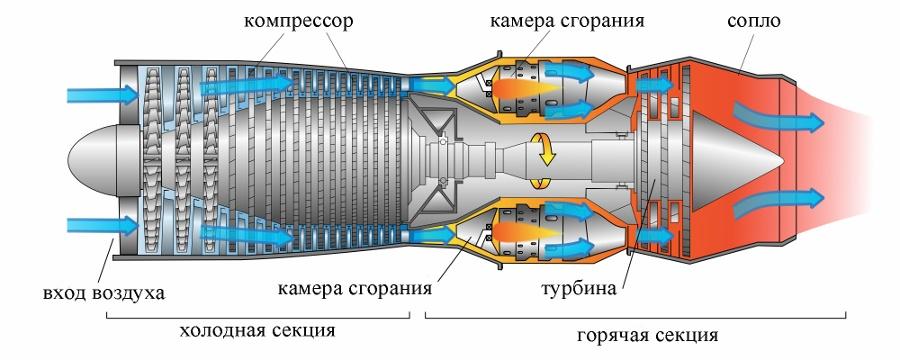 Газотурбинные двигатели своими руками