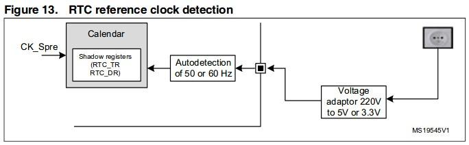 RTC HAL stm32 / STM32 / stD