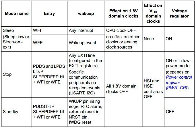 STM32 - энергосбережение и WatchDog / STM32 / stD